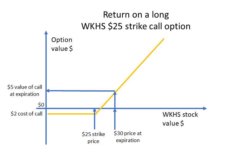 Return on a call option