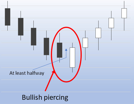 Bullish piercing