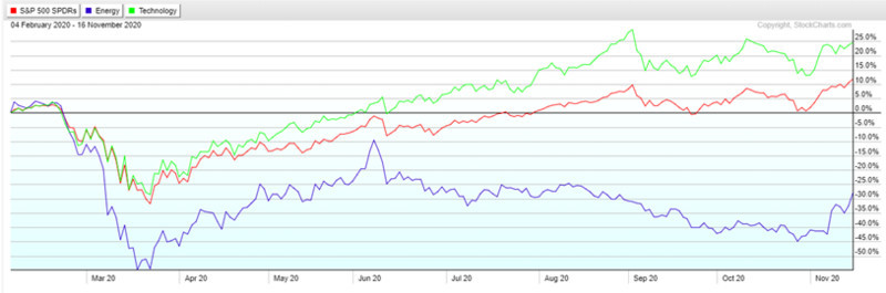 SPX XLK and XLE 200-day performance