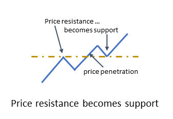 Price resistance becomes support