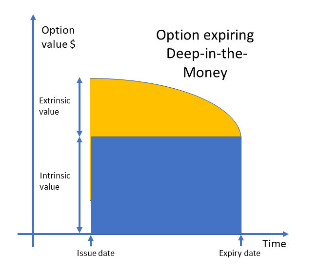 Option price decay to expiration