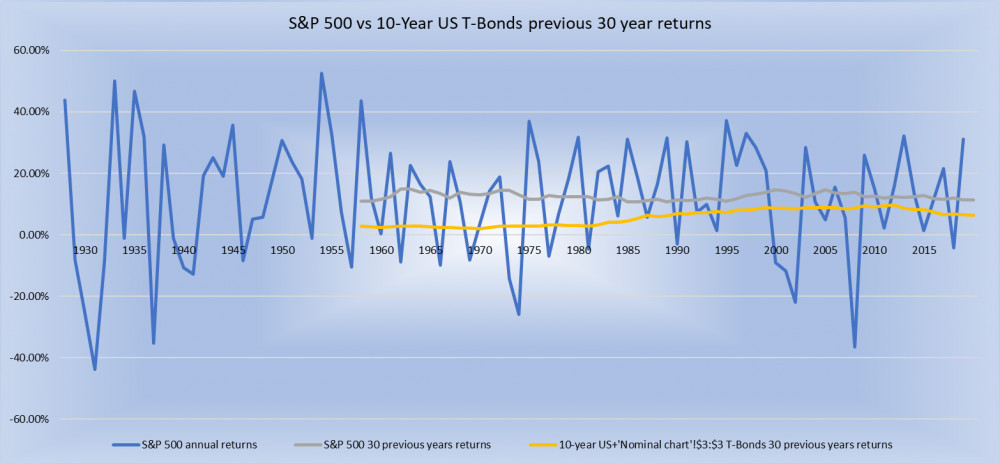 S and P 500 vs 10-year US T-Bonds 30 year average annual returns