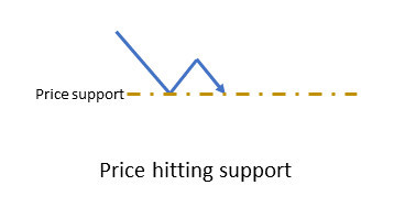 Price hits support level