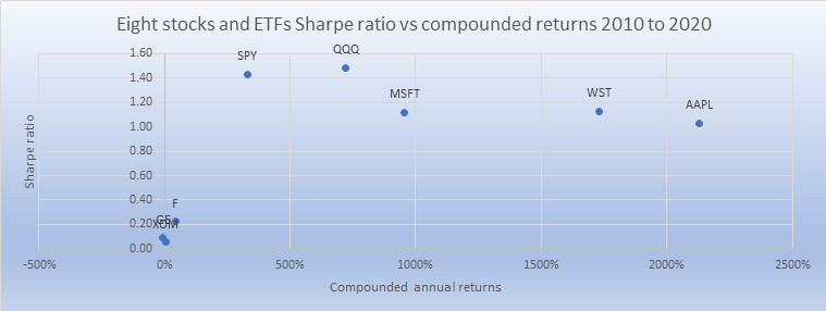 ETFs and stocks Sharpe ratios vs compounded returns