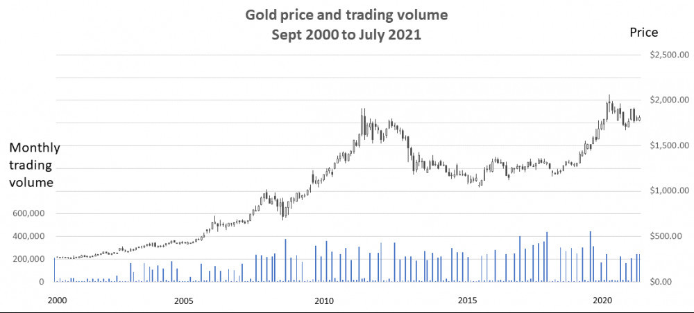 Gold and trading volume 2000 to 2020