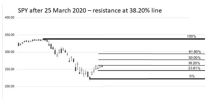 SPY Feb to March 2020 38.2pc resistance