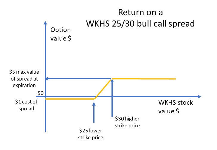 Bull call spread return