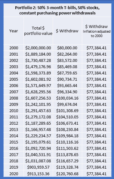 Retirement portfolio 2b performance 2000 to 2020