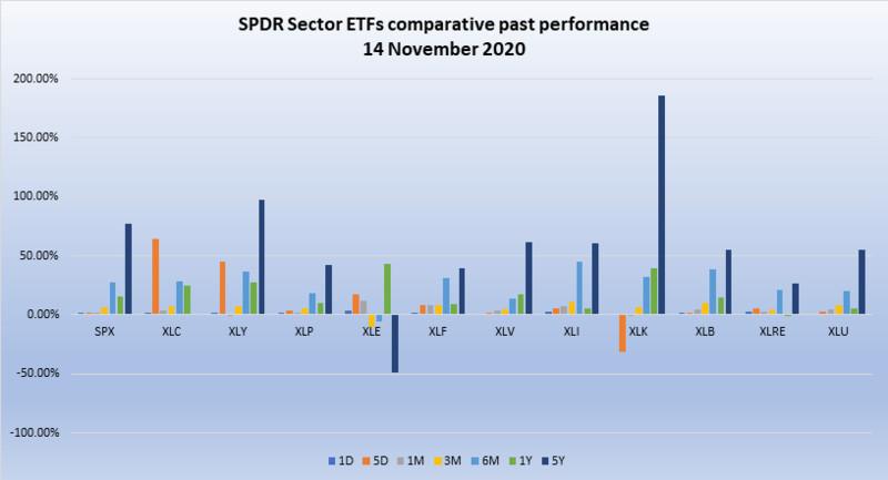 SPDR sector ETFs 5-year performance