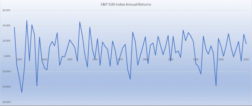 S and P 500 annual returns 1929 to 2020