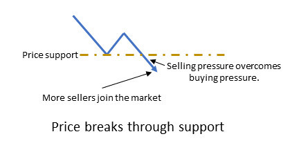 Price breaks through support