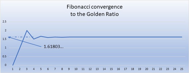Fibonacci convergence to golden ratio