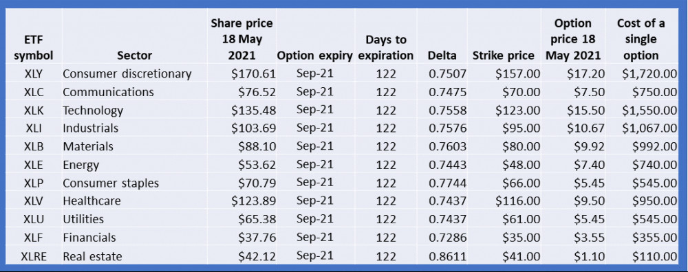 SPDR Sector ETFs and options