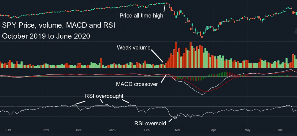 SPY Oct 2019 to Jun 2020 Price Volume MACD and RSI