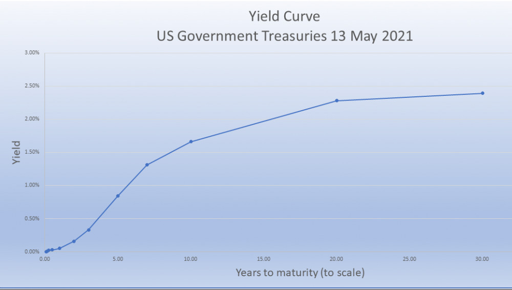 US Treasuries yield curve to scale March 2021