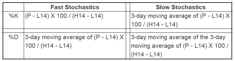 Fast vs Slow Stochastics