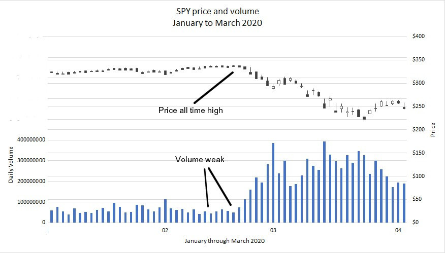 SPY Jan to Mar 2020