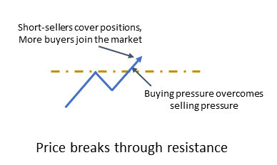 Price breaks through resistance