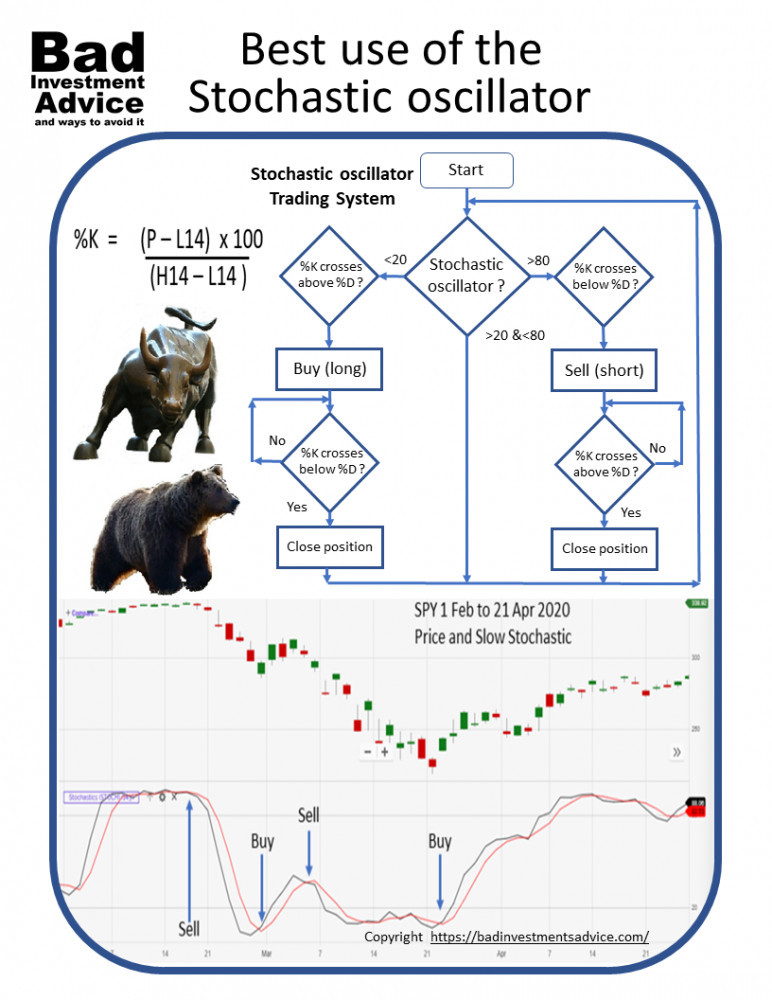 Stochastic oscillator summary