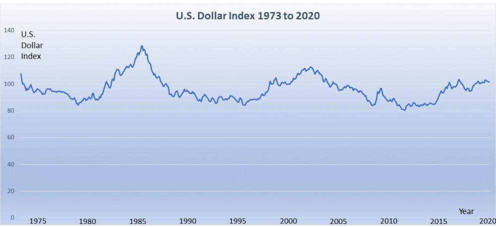 Dollar price index 1973 to 2020