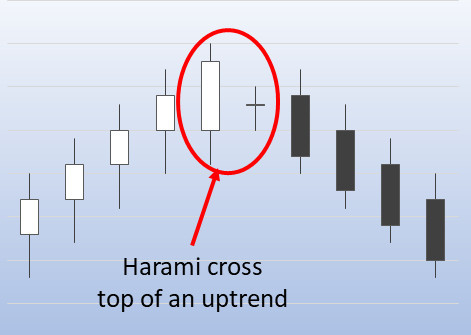 Harami cross in an uptrend