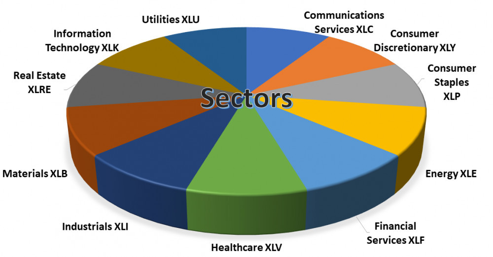 S and P 500 Sector ETFs