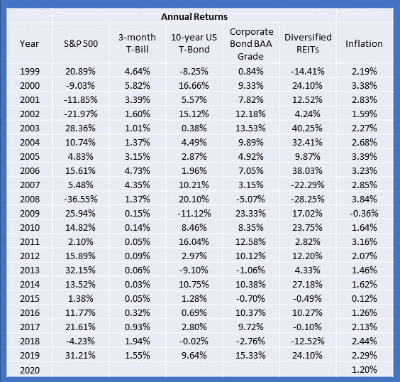 Annual returns stocks bonds real estate 2000 to 2019