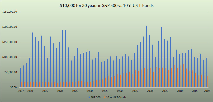 $10,000 for successive 30 periods, S and P 500 vs 10-year US T-Bonds