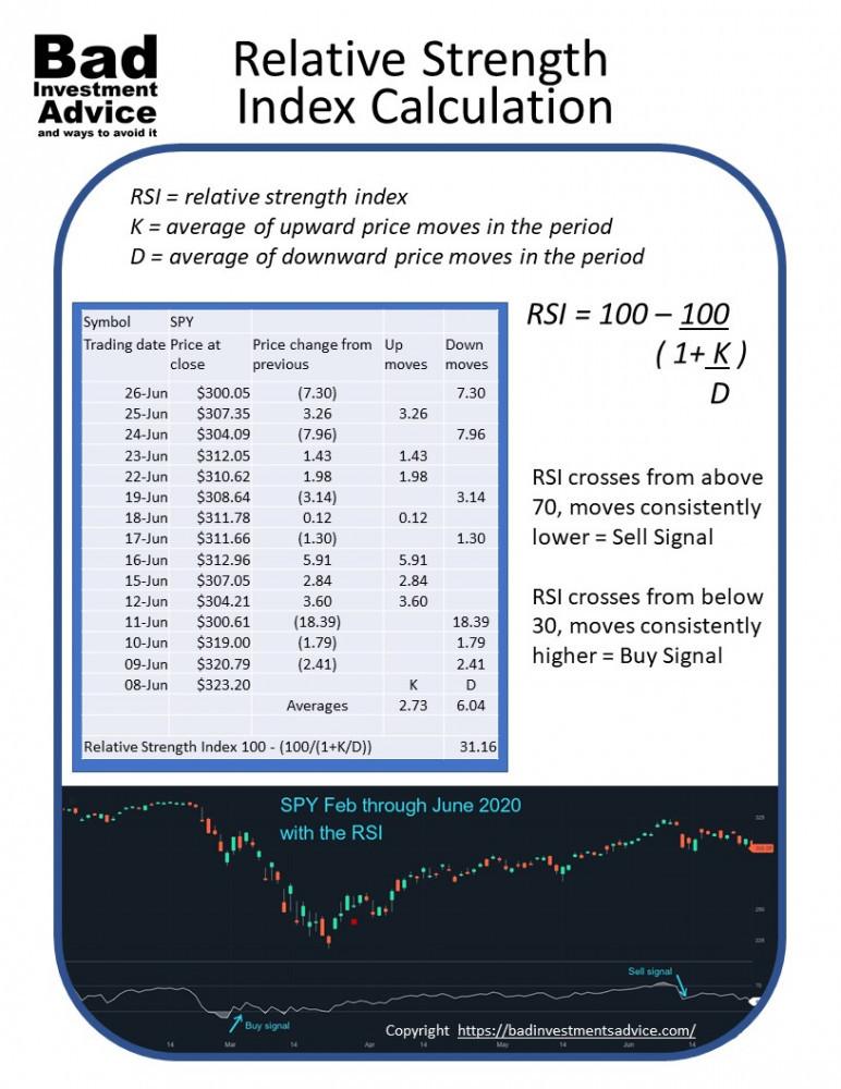 Relative Strength Index summary