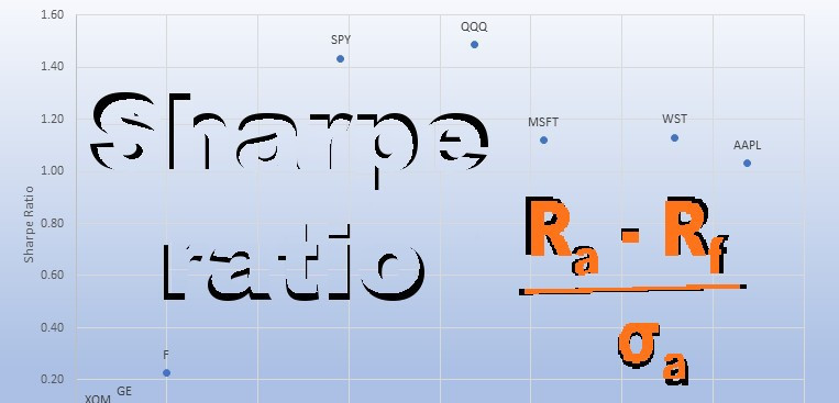 What does the Sharpe ratio mean