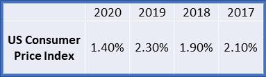 CPI 2017 to 2020