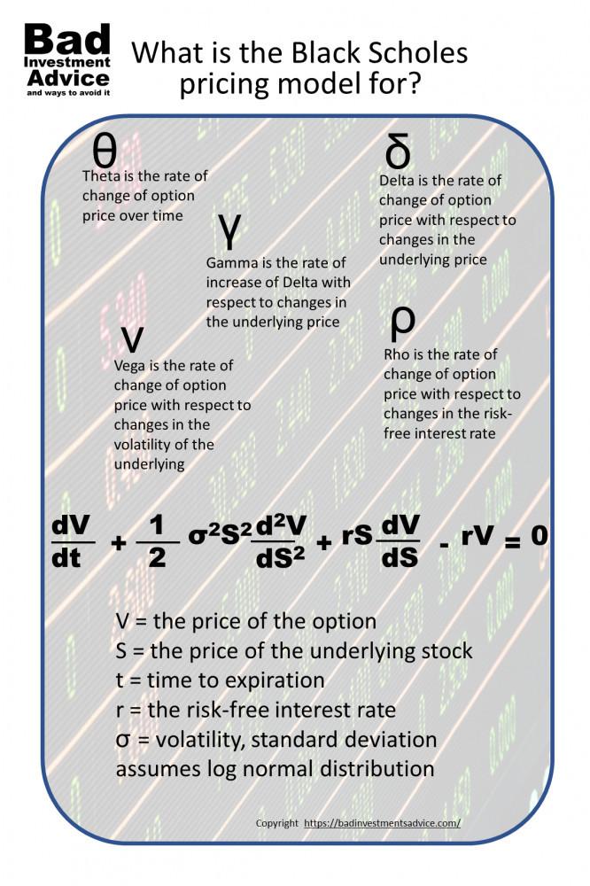 Black Scholes pricing model summary