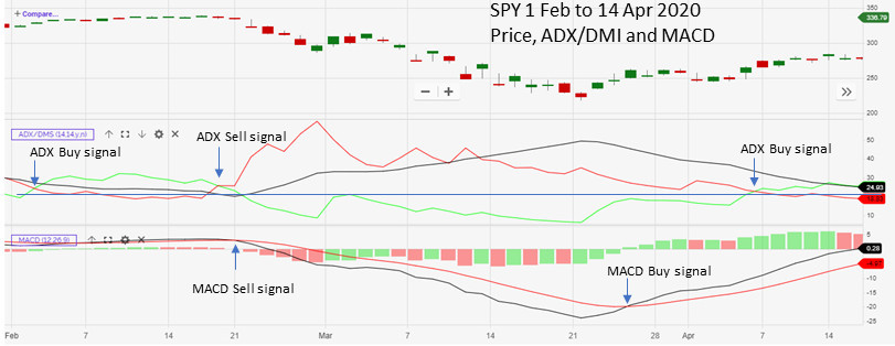 SPY Feb to Apr 2020 ADX and MACD