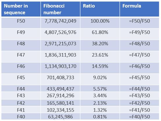 Fibonacci ratios table