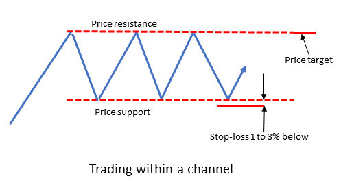 Trading within a price channel