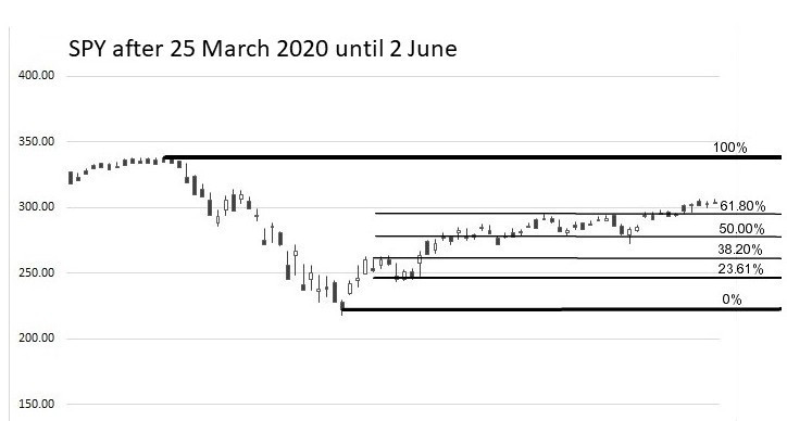 SPY Feb to March 2020 til June
