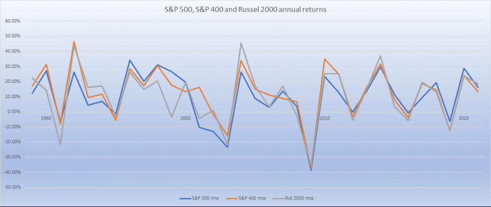 S and P 500 S and P 400 and Russel 2000 returns 1987 to 2020
