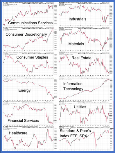 Eleven sectors 5-year relative performance