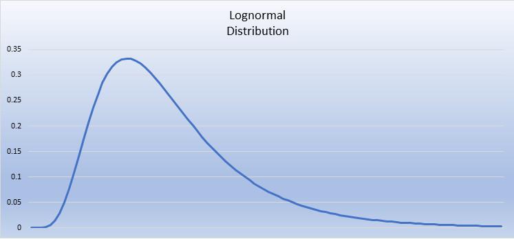 Log-normal distribution