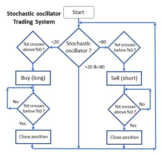 Stochastic oscillator flowchart