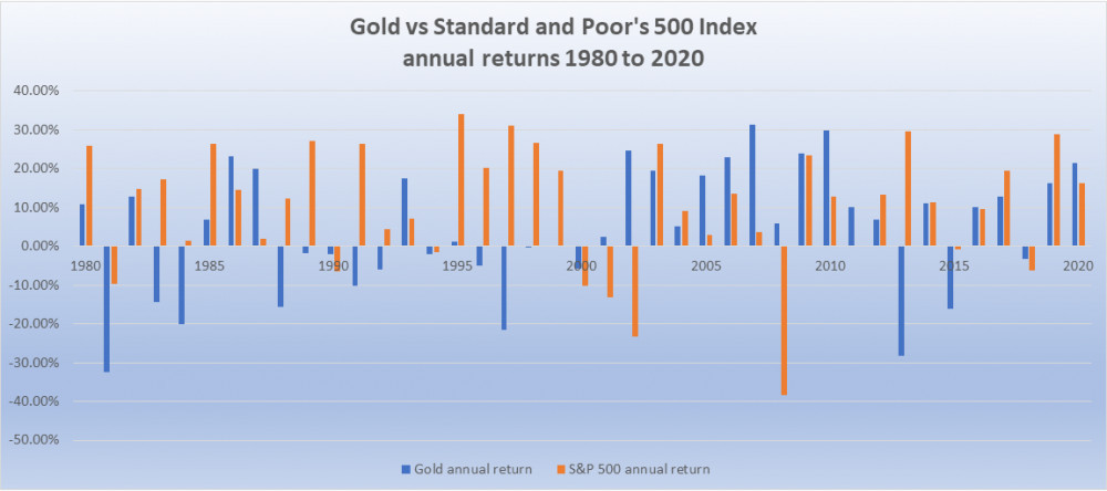 Gold vs Standard and Poors 500 annual returns 1980 to 2020