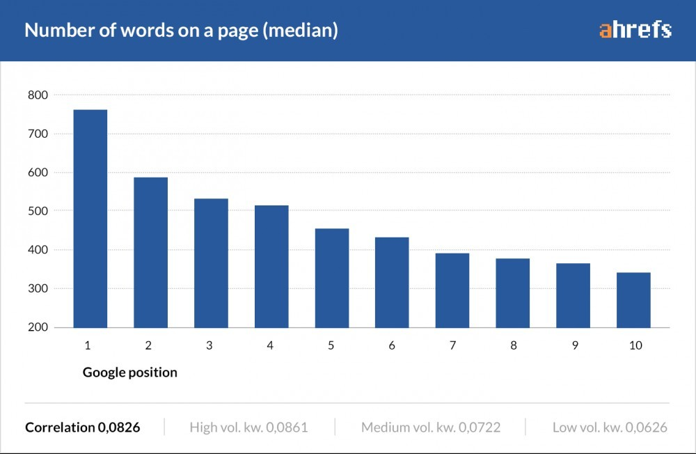 Ahrefs post length study