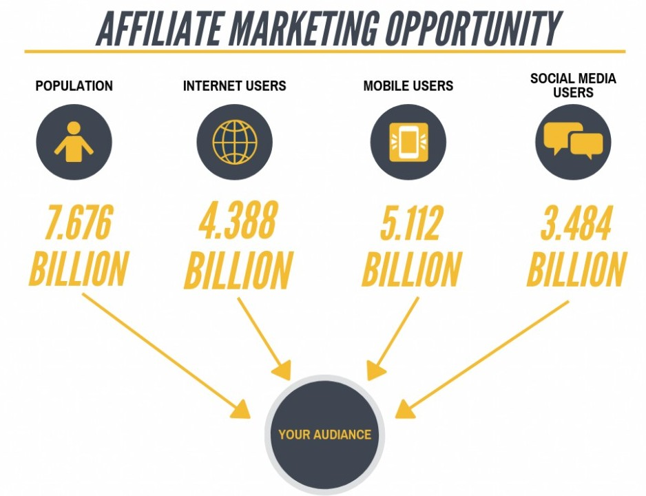 affiliate marketing opportunity