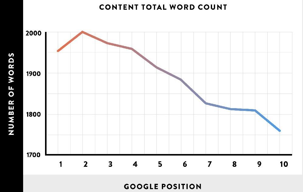 backlinko post length study