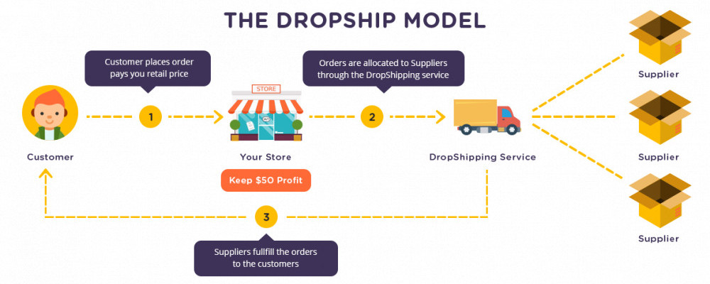 Drop shipping model. Are you searching for a way to make long term money online? Residual income can eventually build wealth.