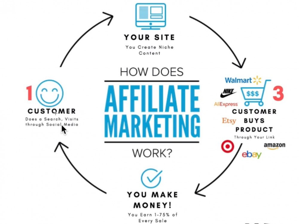 Wealthy Affiliate marketing. Are you searching for a way to make long term money online? Residual income can eventually build wealth.