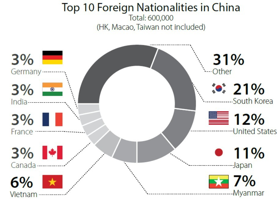 % graph of nationals in China