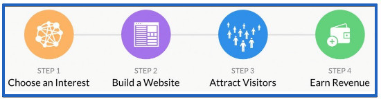 An Honest Wealthy Affiliate Review - 4 Step Process to Building a Website