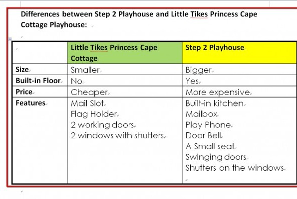 Differences between Step 2 Playhouse and Little Tikes Playhouse