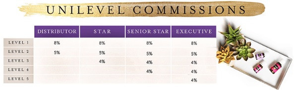 Young Living Unilevel commissions